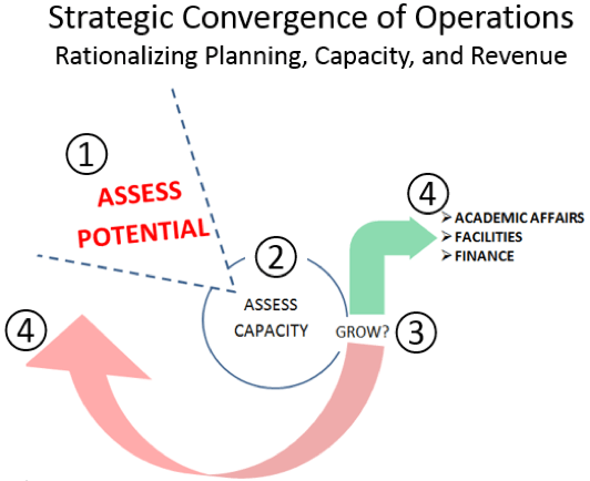 Strategic Convergence of Operations graphic.