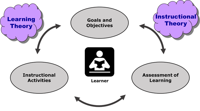 focusEDU instructional design model showing alignment of goals, activities, and assessment