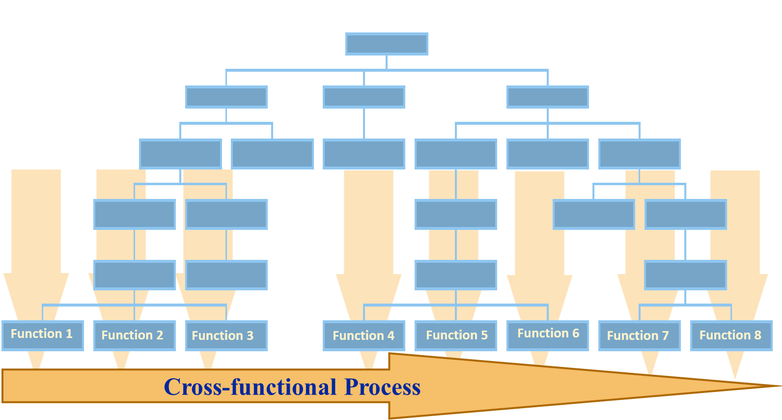 Cross-functional process overlaying hierarchical organization chart- Process Analysis