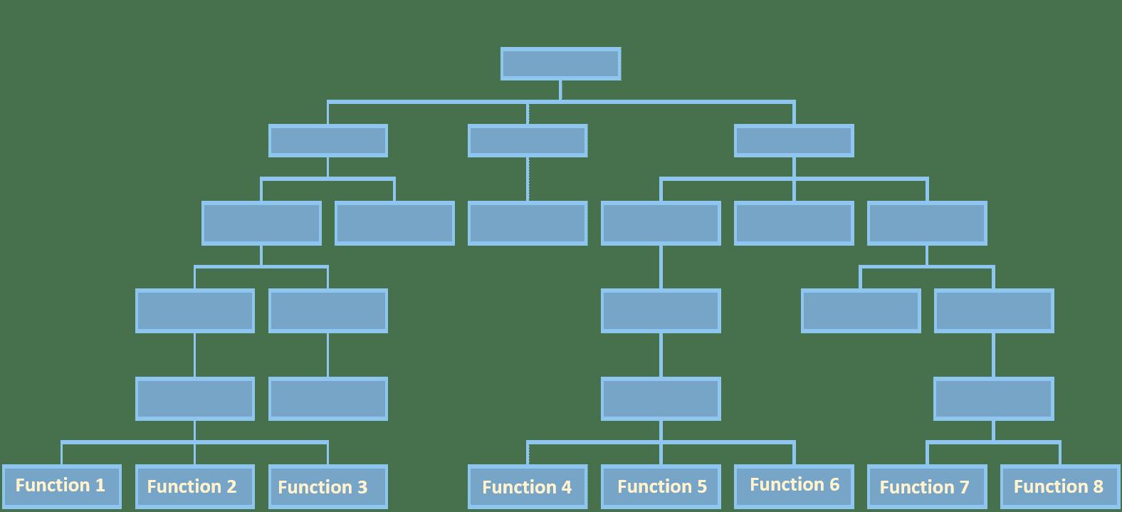Hierarchical organization chart- Process Analysis