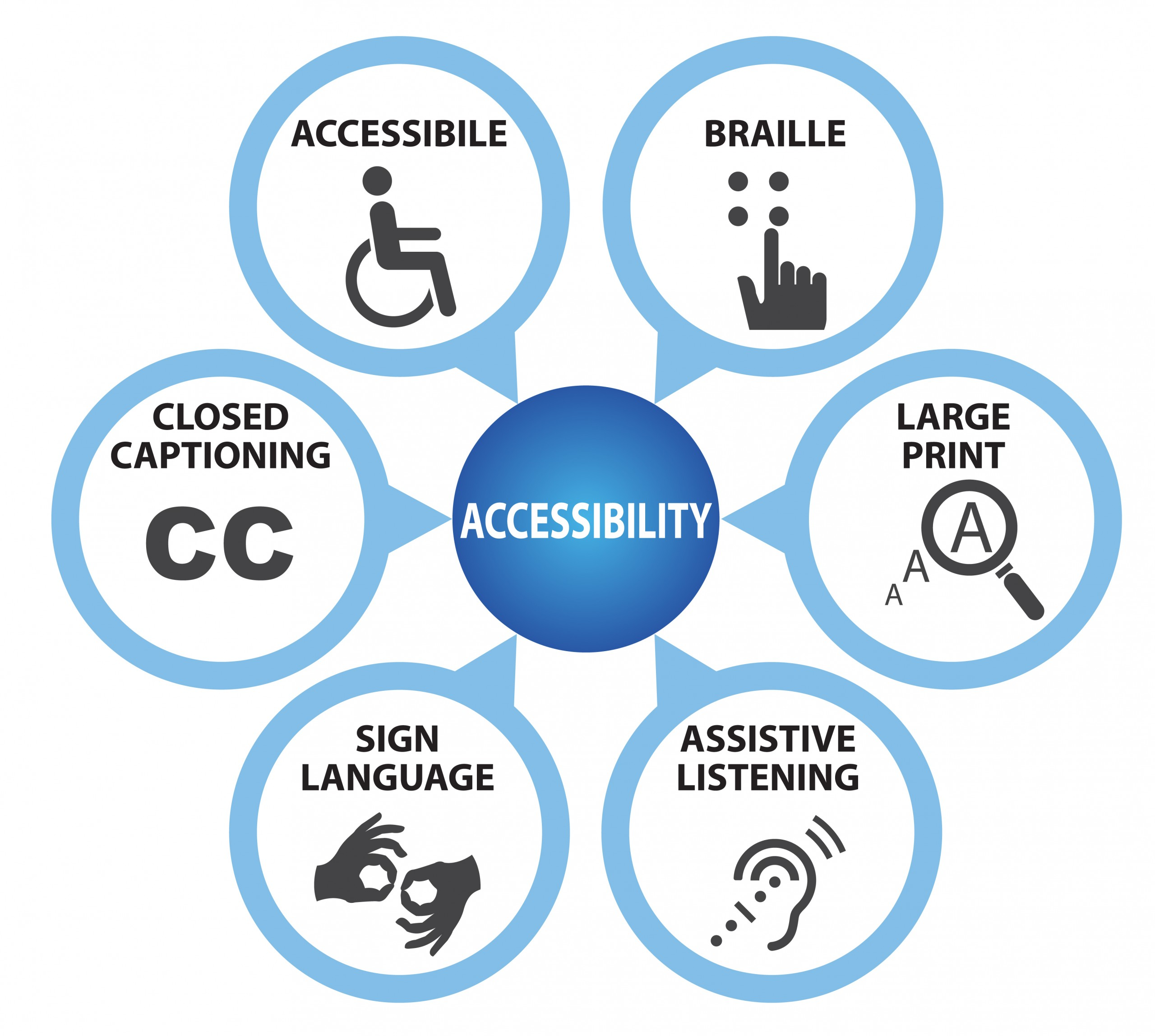 Symbols associated with Accessibility Planning